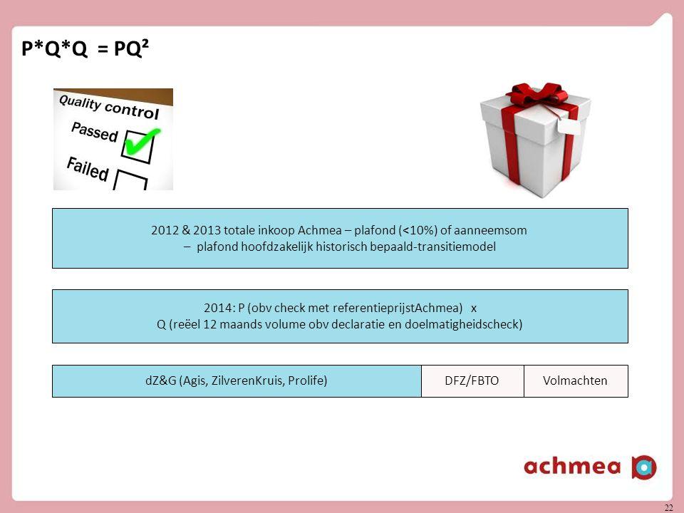 22 P*Q*Q = PQ² 2012 & 2013 totale inkoop Achmea – plafond (<10%) of aanneemsom – plafond hoofdzakelijk historisch bepaald-transitiemodel 2014: P (obv check met referentieprijstAchmea) x Q (reëel 12 maands volume obv declaratie en doelmatigheidscheck) dZ&G (Agis, ZilverenKruis, Prolife)DFZ/FBTOVolmachten