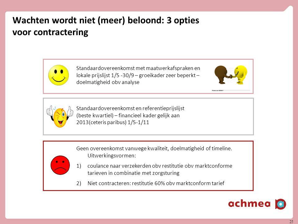 25 Wachten wordt niet (meer) beloond: 3 opties voor contractering Standaardovereenkomst met maatwerkafspraken en lokale prijslijst 1/5 -30/9 – groeika