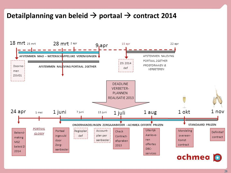 26 Detailplanning van beleid  portaal  contract 2014 18 mrt 25 mrt 22 apr 15 apr 2 apr 24 apr 9 apr 1 nov 1 juni 1 juli ZIS 2014 def Doorne- men ZIS