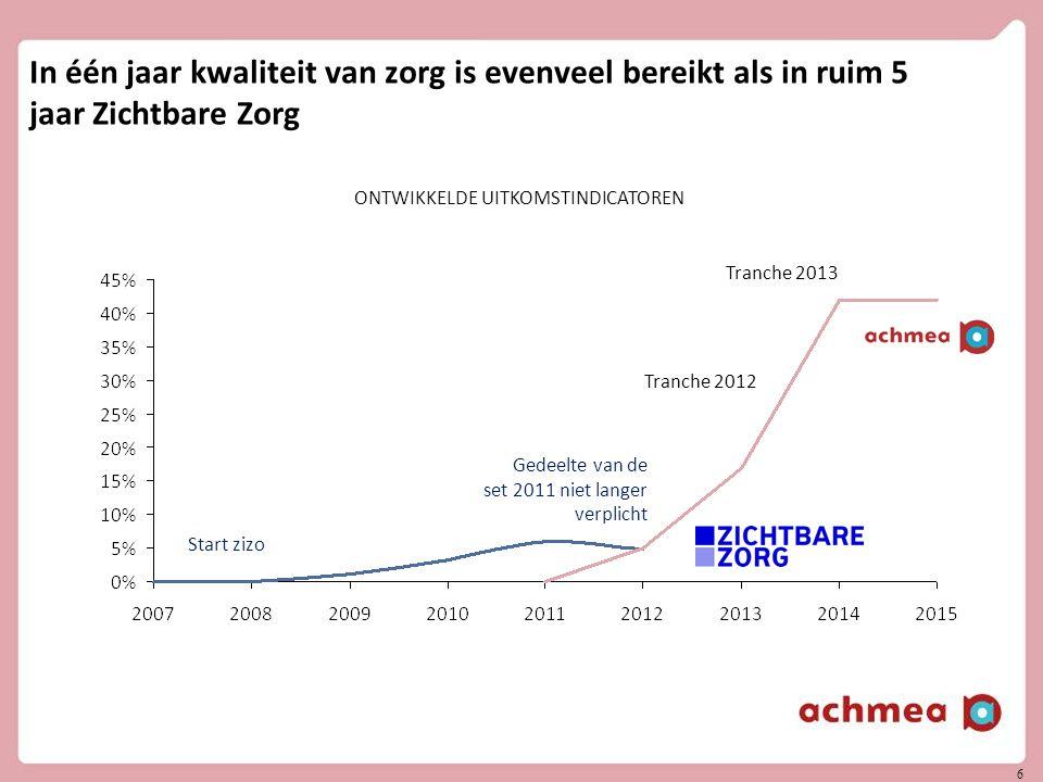 6 In één jaar kwaliteit van zorg is evenveel bereikt als in ruim 5 jaar Zichtbare Zorg ONTWIKKELDE UITKOMSTINDICATOREN Tranche 2012 Tranche 2013 Gedeelte van de set 2011 niet langer verplicht Start zizo