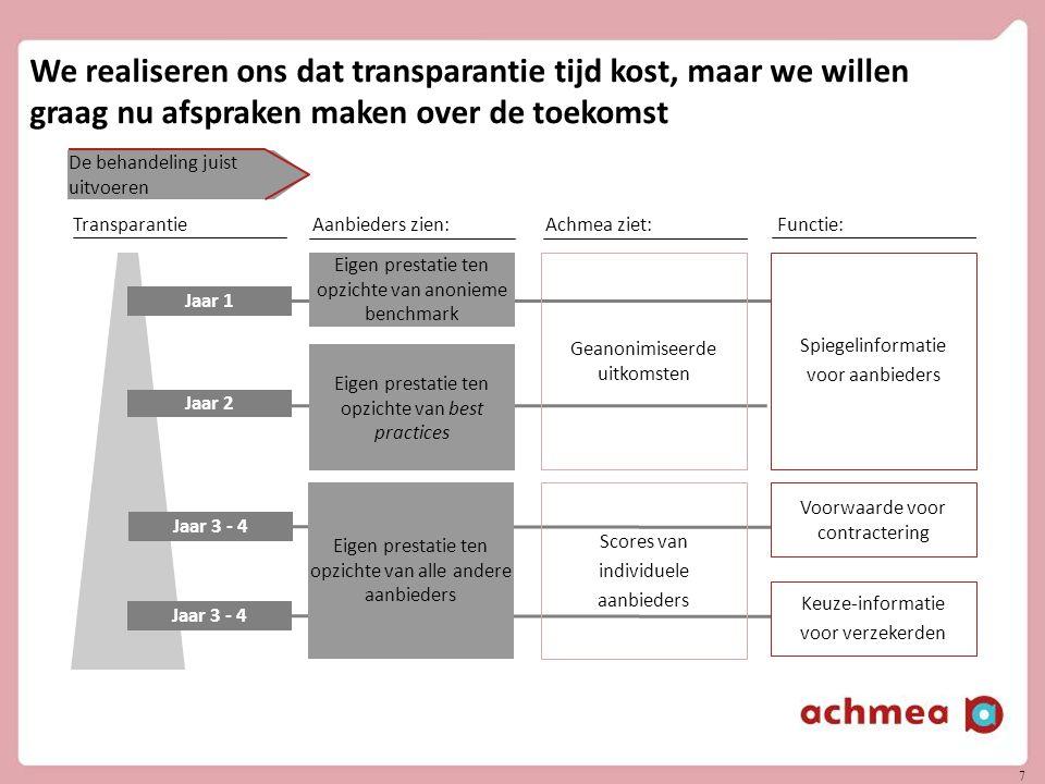 7 7 Aanbieders zien:Achmea ziet:Functie:Transparantie We realiseren ons dat transparantie tijd kost, maar we willen graag nu afspraken maken over de t