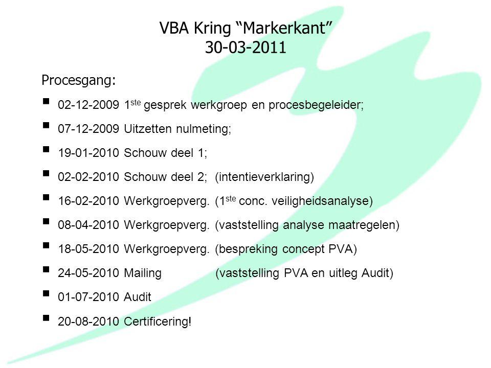 VBA Kring Markerkant 30-03-2011 Brandveiligheid:  Preventie stimulering;  Good housekeeping;  Elkaar wijzen op risico's m.b.t.