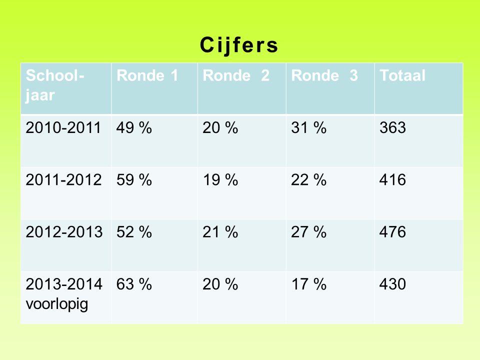 Cijfers School- jaar Ronde 1Ronde 2Ronde 3Totaal 2010-201149 %20 %31 %363 2011-201259 %19 %22 %416 2012-201352 %21 %27 %476 2013-2014 voorlopig 63 %20