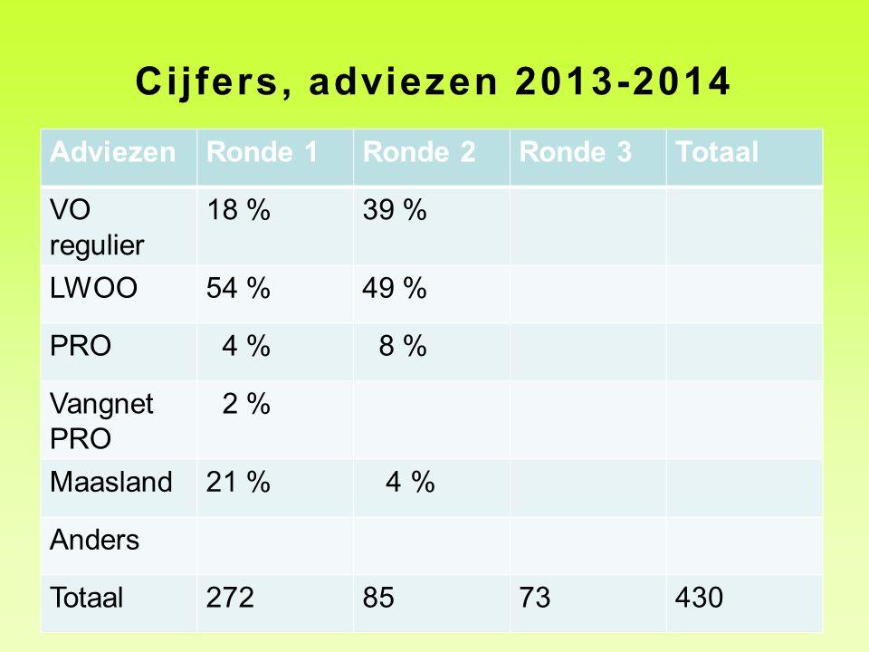 Cijfers, adviezen 2013-2014 AdviezenRonde 1Ronde 2Ronde 3Totaal VO regulier 18 %39 % LWOO54 %49 % PRO 4 % 8 % Vangnet PRO 2 % Maasland21 % 4 % Anders