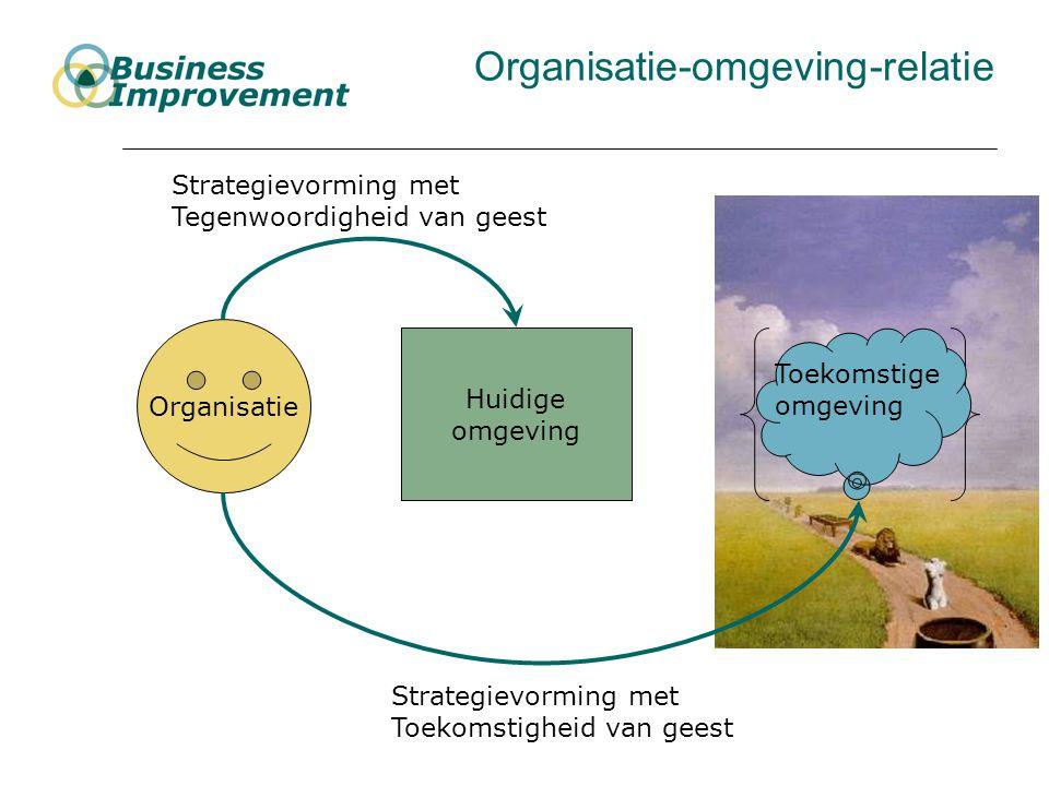 Organisatie-omgeving-relatie Organisatie Huidige omgeving Toekomstige omgeving Strategievorming met Tegenwoordigheid van geest Strategievorming met Toekomstigheid van geest
