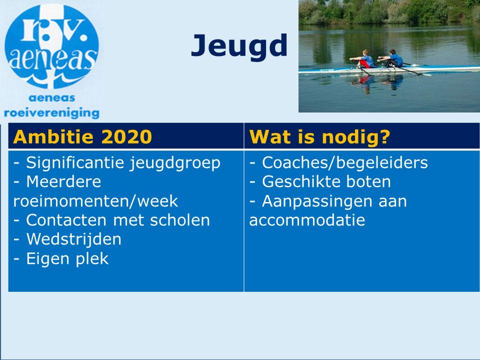 Jeugd Ambitie 2020Wat is nodig? - Significantie jeugdgroep - Meerdere roeimomenten/week - Contacten met scholen - Wedstrijden - Eigen plek - Coaches/b