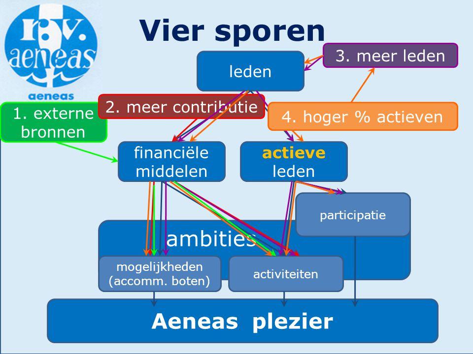 ambities…………… Vier sporen Aeneas plezier mogelijkheden (accomm. boten) participatie activiteiten financiële middelen actieve leden 1. externe bronnen