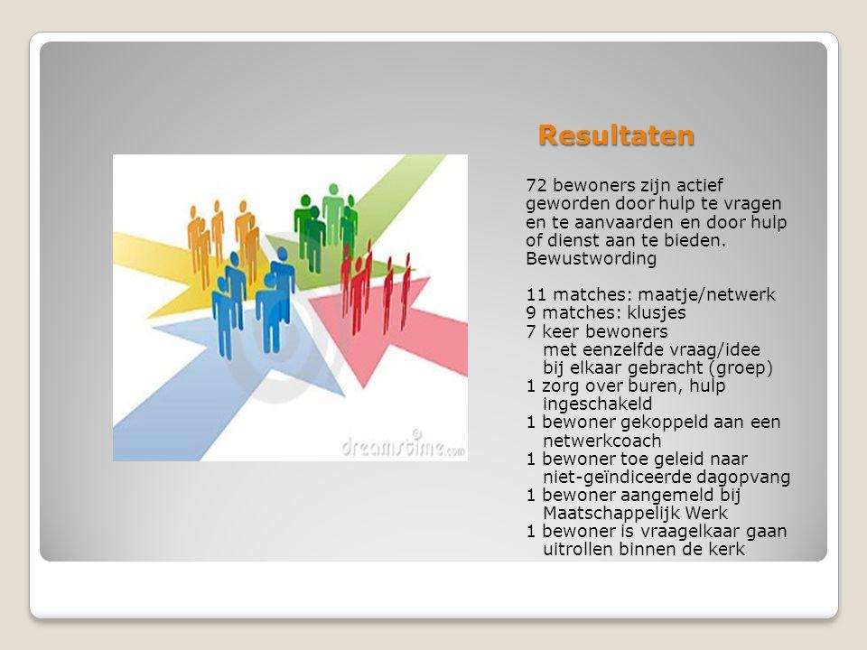 Resultaten 72 bewoners zijn actief geworden door hulp te vragen en te aanvaarden en door hulp of dienst aan te bieden. Bewustwording 11 matches: maatj