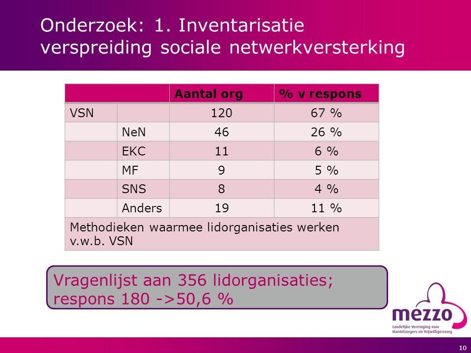 10 Onderzoek: 1. Inventarisatie verspreiding sociale netwerkversterking Aantal org% v respons VSN12067 % NeN4626 % EKC116 % MF95 % SNS84 % Anders1911
