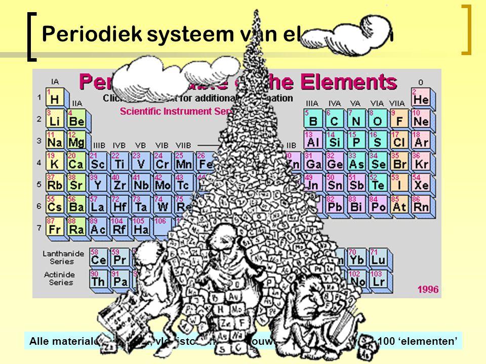 Atoomkernen: protonen en neutronen Waterstof-kern 1 proton, geen neutronen + geladen Gas bij kamertemperatuur Helium-kern 2 proton en 2 neutronen, ++