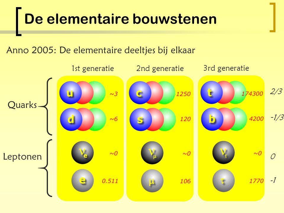 Materie en anti-materie Voor elk deeltje komt ook een corresponderend antideeltje voor in de natuur.  Anti-deeltje heeft precies dezelfde massa  Ant