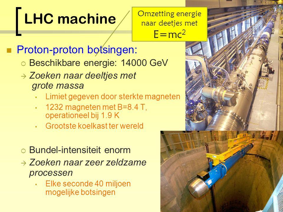 De meetopstelling De versneller: Large Hadron Collider  Protonen botsen op protonen  27 km omtrek De meetopstelling: ATLAS  Detectie van botsings-