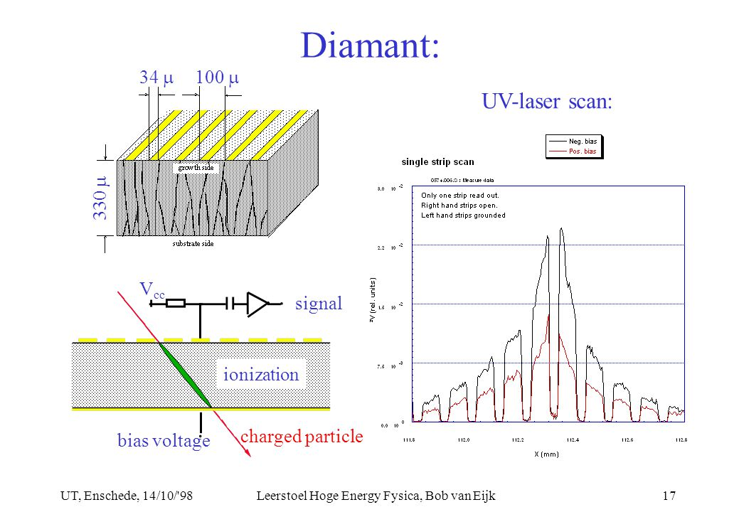 UT, Enschede, 14/10/ 98Leerstoel Hoge Energy Fysica, Bob van Eijk17 Diamant: UV-laser scan: 330  100  34  ionization signal bias voltage V cc charged particle