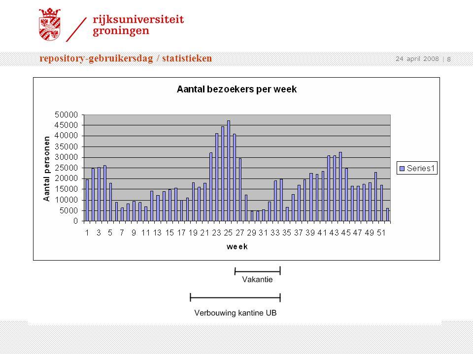 repository-gebruikersdag / statistieken 24 april 2008 | 8