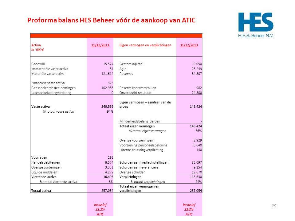 29 292929 Proforma balans HES Beheer vóór de aankoop van ATIC Activa31/12/2013Eigen vermogen en verplichtingen31/12/2013 in '000 € Goodwill 15.574 Ges