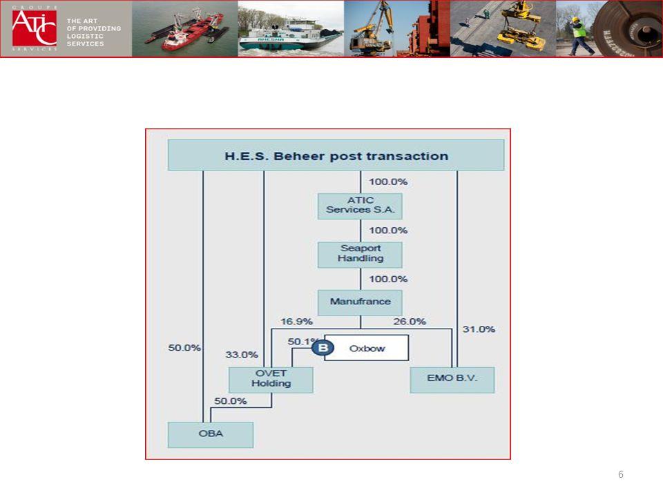 7 EMO / EKOM van 36,6% naar 57,0% OVET van 47,7% naar 49,9% OBA van 73,8% naar 74,9% MTMG (Polen) MANUFRANCE (binnenvaart, terminals en boten) Belangen in zeehavens : SOSERSID, SOMARSID, (Fos, Marseille) Duinkerken, Le Havre
