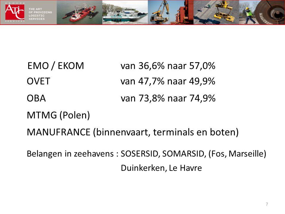 7 EMO / EKOM van 36,6% naar 57,0% OVET van 47,7% naar 49,9% OBA van 73,8% naar 74,9% MTMG (Polen) MANUFRANCE (binnenvaart, terminals en boten) Belange