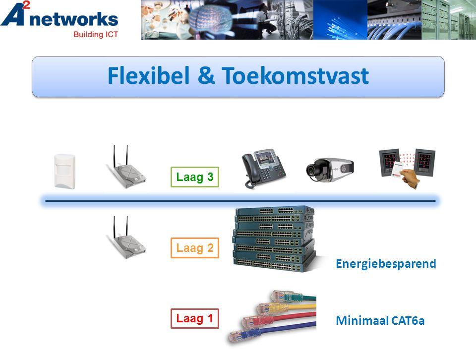 Laag 1 Laag 2 Laag 3 Minimaal CAT6a Flexibel & Toekomstvast Energiebesparend