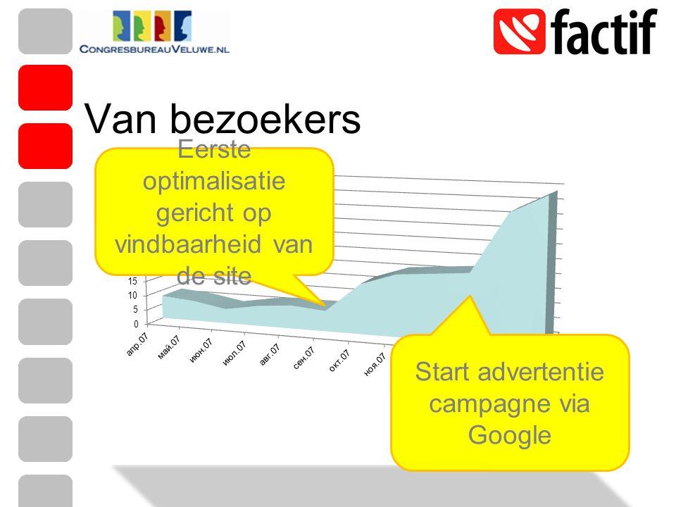 Van bezoekers Eerste optimalisatie gericht op vindbaarheid van de site Start advertentie campagne via Google