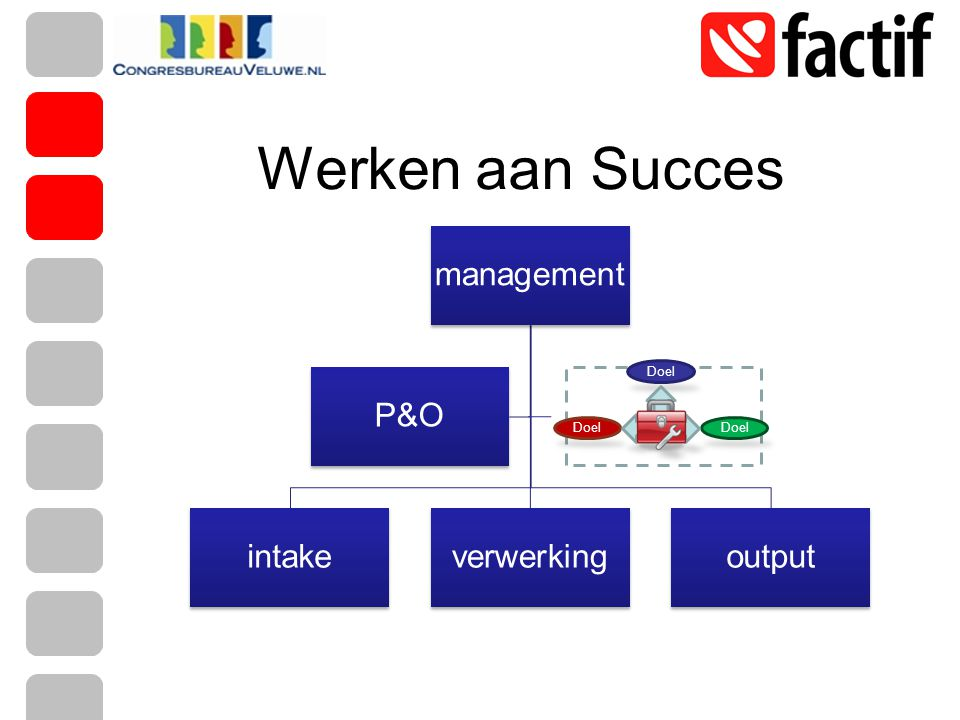 management intakeverwerkingoutput P&O Doel Strateg ie Werken aan Succes
