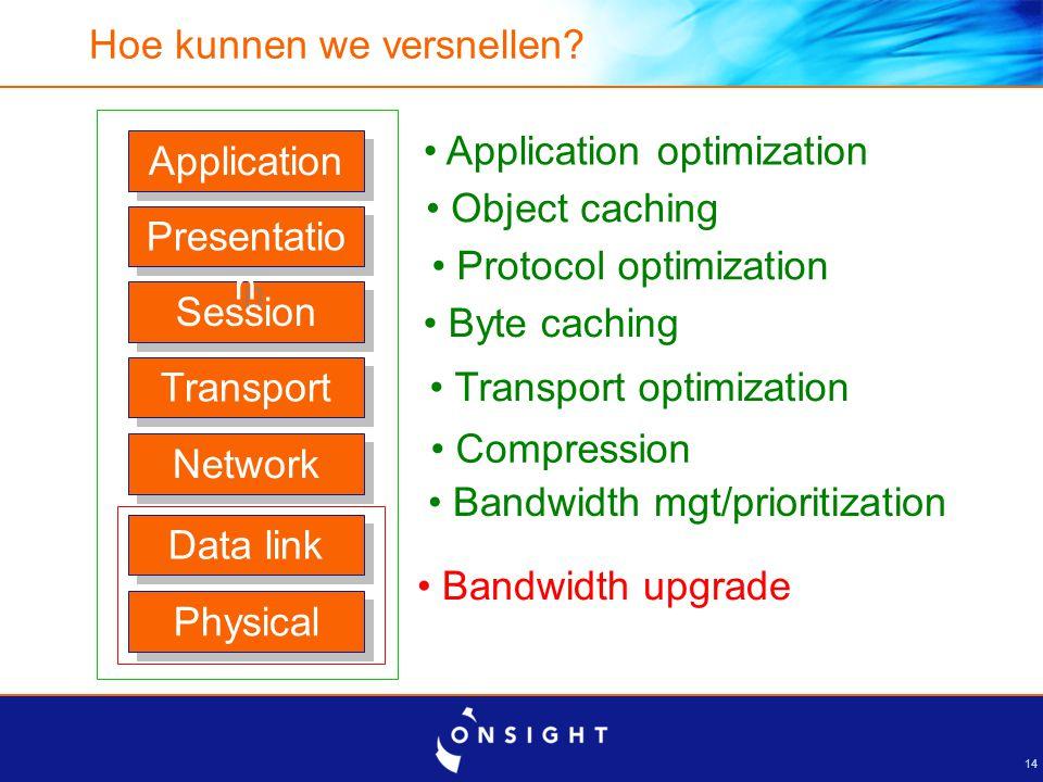 14 Hoe kunnen we versnellen? Physical Data link Network Session Presentatio n Application Transport Bandwidth upgrade Bandwidth mgt/prioritization Com