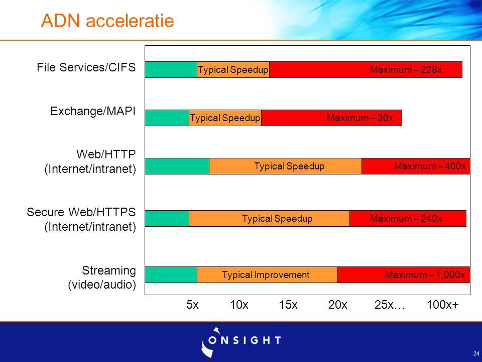 24 ADN acceleratie File Services/CIFS Exchange/MAPI Web/HTTP (Internet/intranet) Secure Web/HTTPS (Internet/intranet) Streaming (video/audio) 5x 10x 1