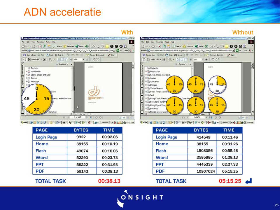 25 ADN acceleratie With Without