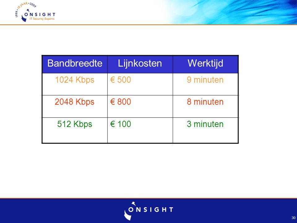 30 BandbreedteLijnkostenWerktijd 1024 Kbps€ 5009 minuten 2048 Kbps€ 8008 minuten 512 Kbps€ 1003 minuten