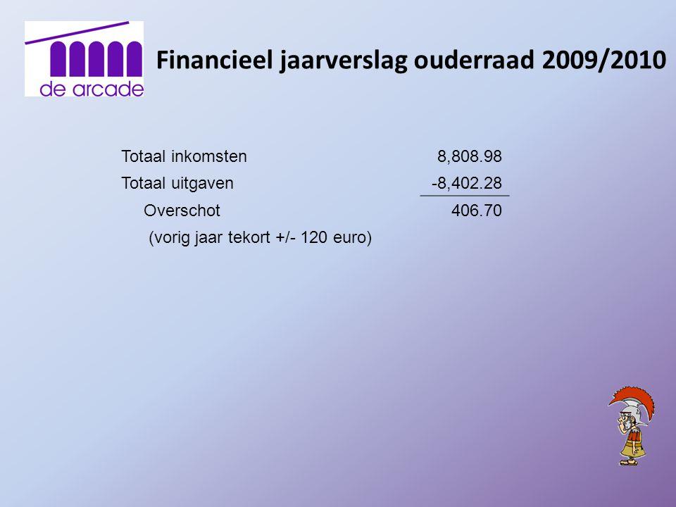 Totaal inkomsten8,808.98 Totaal uitgaven-8,402.28 Overschot406.70 (vorig jaar tekort +/- 120 euro)