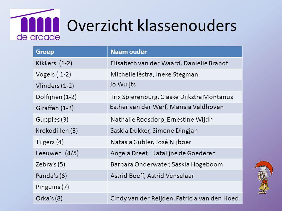 Overzicht klassenouders GroepNaam ouder Kikkers (1-2)Elisabeth van der Waard, Danielle Brandt Vogels ( 1-2)Michelle Ièstra, Ineke Stegman Vlinders (1-