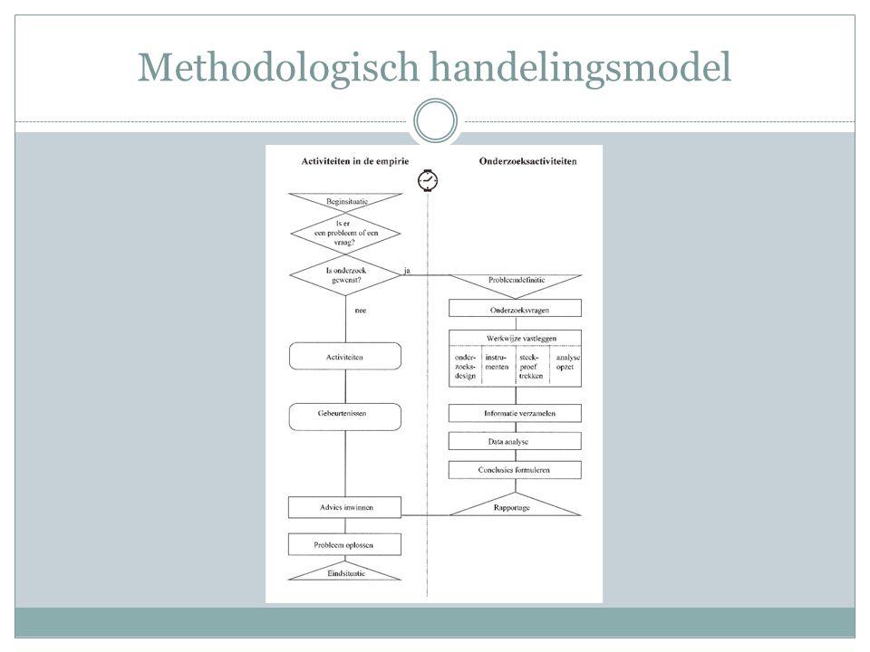 Methodologisch handelingsmodel