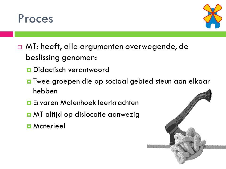 Proces  Gecommuniceerd met:  Uitvoerend Bestuurder  Team  MR  Communicatie met ouders  Gelijktijdigheid met bs Den Akker  Brief en e-mail  Toekomst  Ouders meenemen in proces via Windmaker  Vragen?