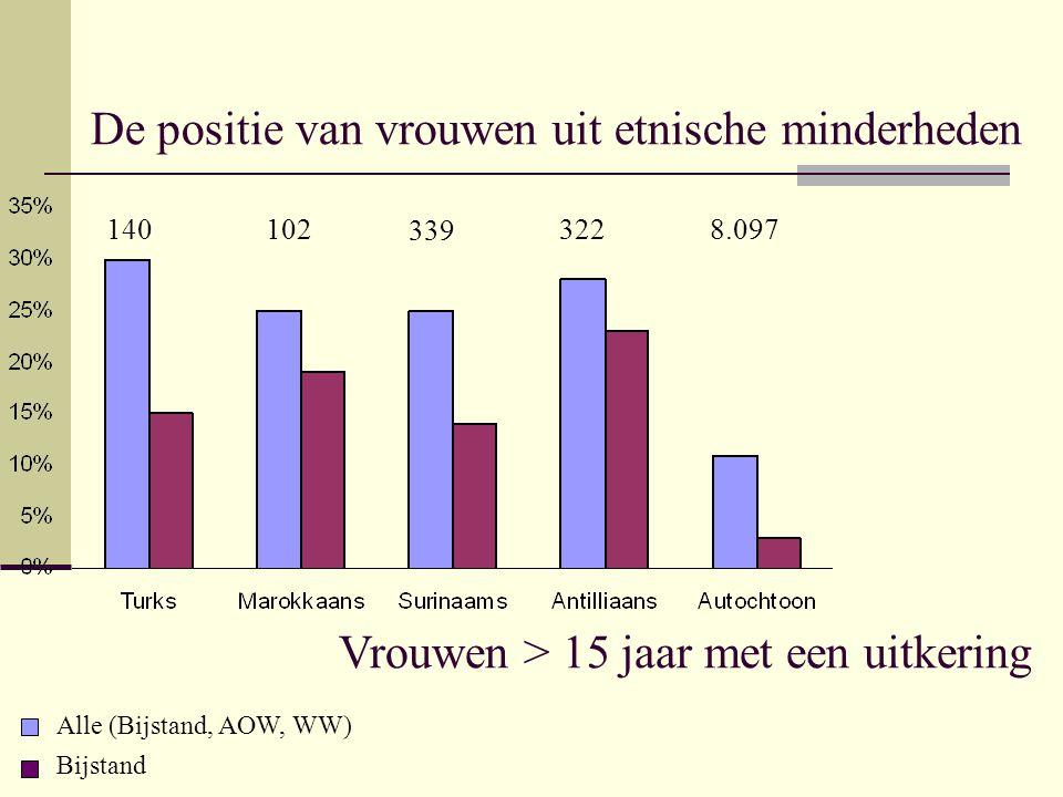 De positie van vrouwen uit etnische minderheden Vrouwen > 15 jaar met een uitkering Alle (Bijstand, AOW, WW) Bijstand 140 102 339 3228.097