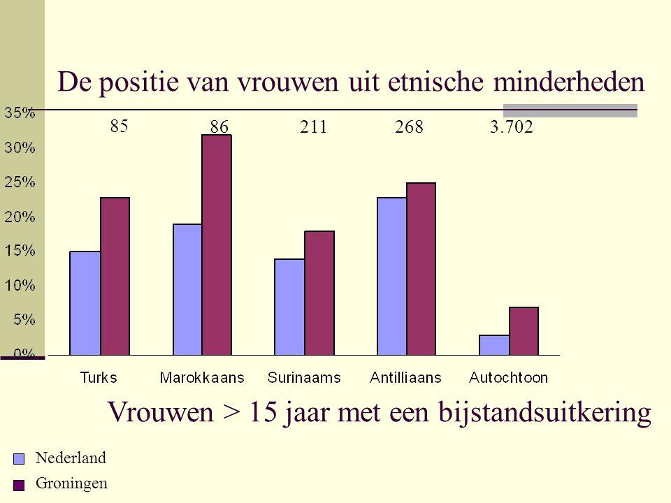 De positie van vrouwen uit etnische minderheden Vrouwen > 15 jaar met een bijstandsuitkering Nederland Groningen 85 86 211 2683.702