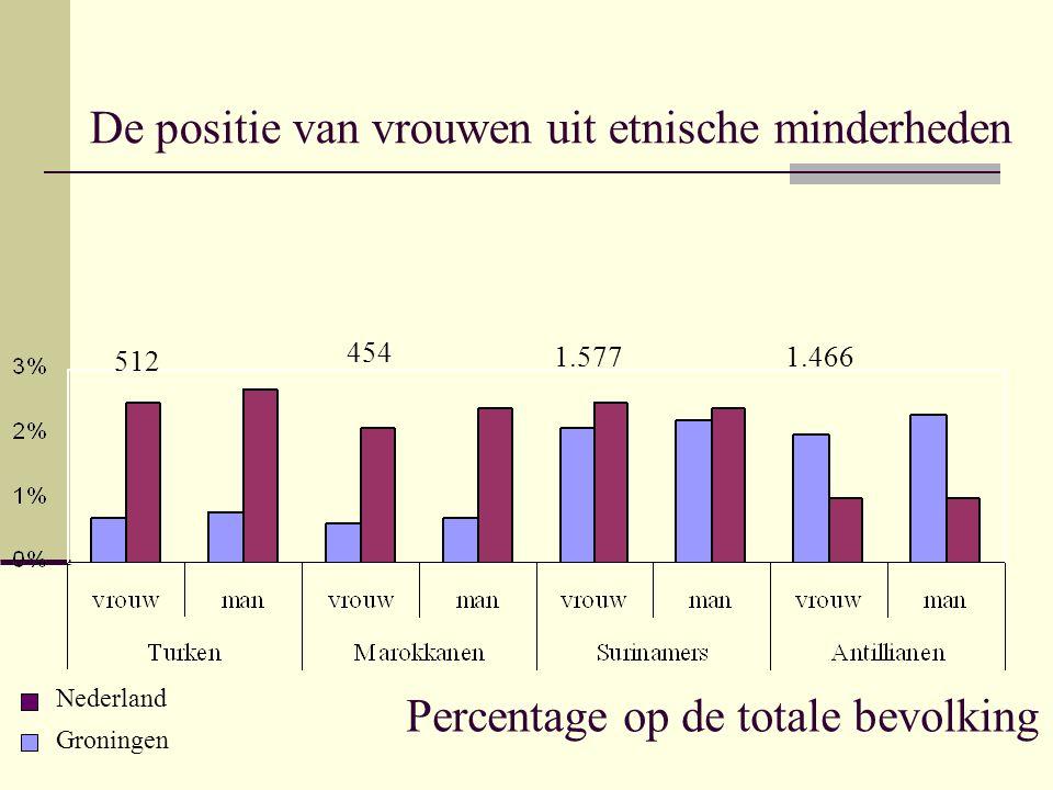 De positie van vrouwen uit etnische minderheden Percentage op de totale bevolking Groningen Nederland 512 454 1.5771.466
