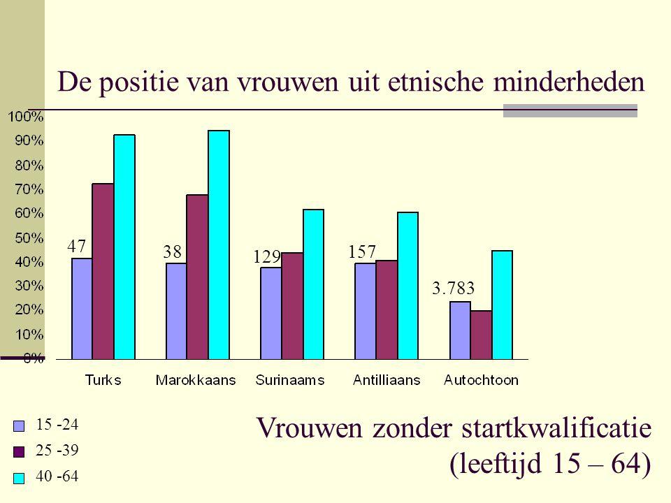 De positie van vrouwen uit etnische minderheden Vrouwen zonder startkwalificatie (leeftijd 15 – 64) 15 -24 25 -39 40 -64 47 38 129 157 3.783