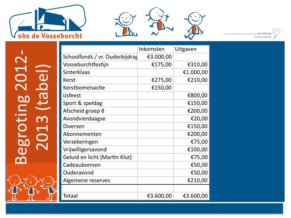 Begroting 2012- 2013 (tabel)