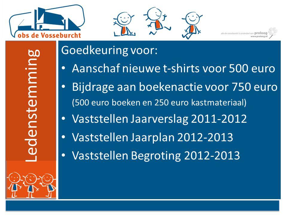 Ledenstemming Goedkeuring voor: Aanschaf nieuwe t-shirts voor 500 euro Bijdrage aan boekenactie voor 750 euro (500 euro boeken en 250 euro kastmateria