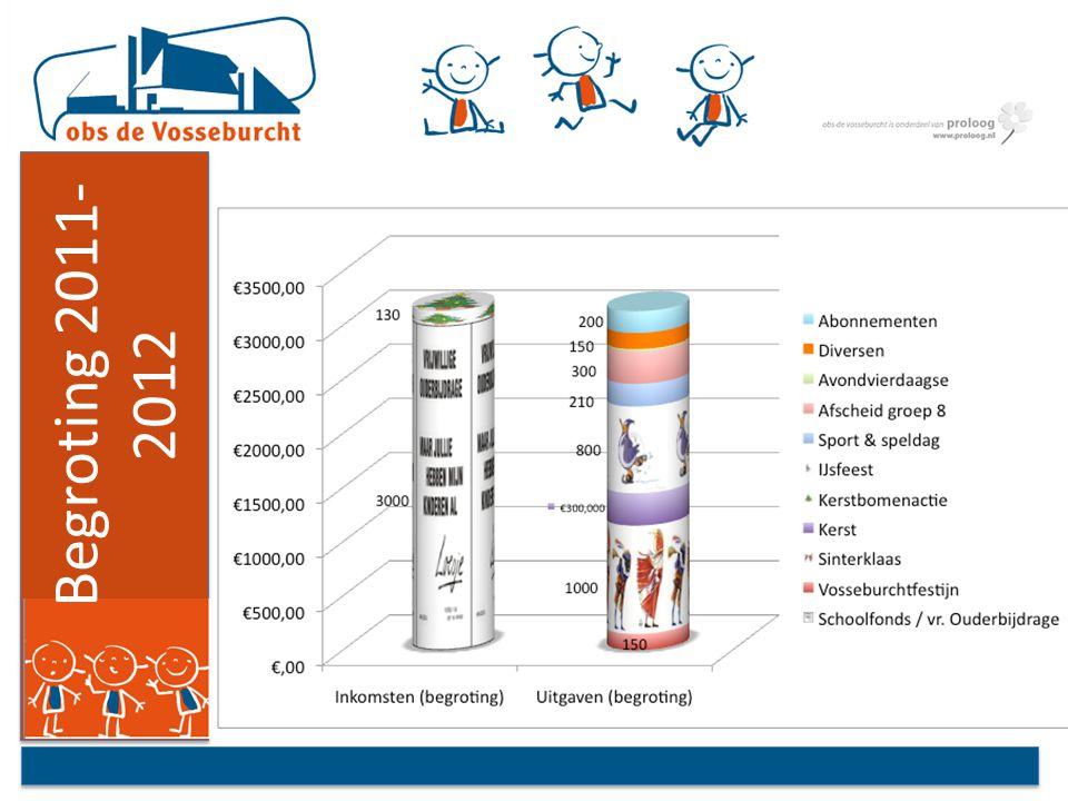 Begroting 2011- 2012 (tabel)