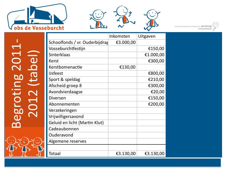 Wat gedaan 2011-2012 gevolgen financiële situatie Proloog formatie samenwerking OV en MR tussentijdse school opvang ouderparticipatie plan van aanpak van De Vosseburcht