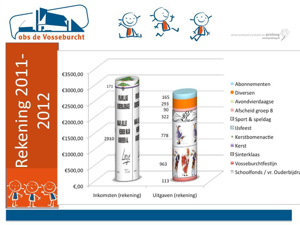 aandachtspunten 2012-2013 ouderparticipatie leerlingenparticipatie samenwerking OV en MR continurooster profilering De Vosseburcht profilering / communicatie MR
