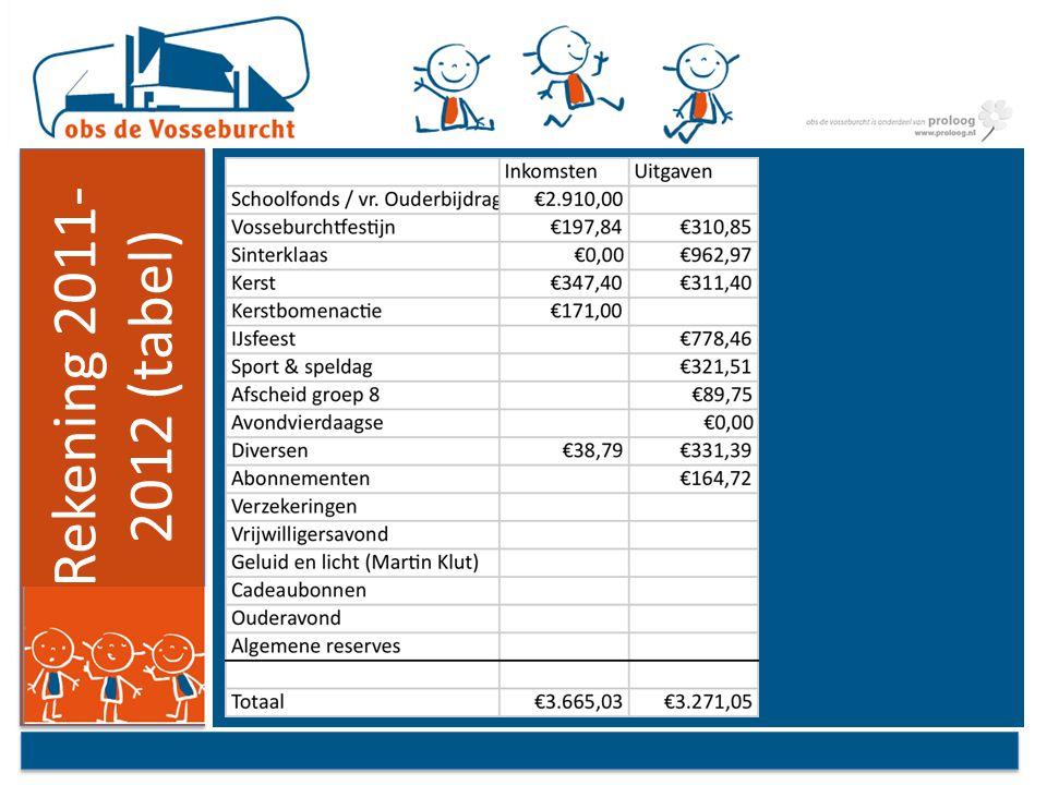 Rekening 2011- 2012 (tabel)