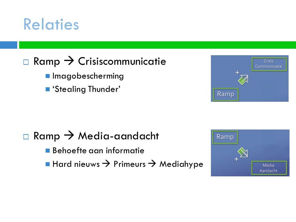 Relaties  Ramp  Crisiscommunicatie Imagobescherming 'Stealing Thunder'  Ramp  Media-aandacht Behoefte aan informatie Hard nieuws  Primeurs  Mediahype