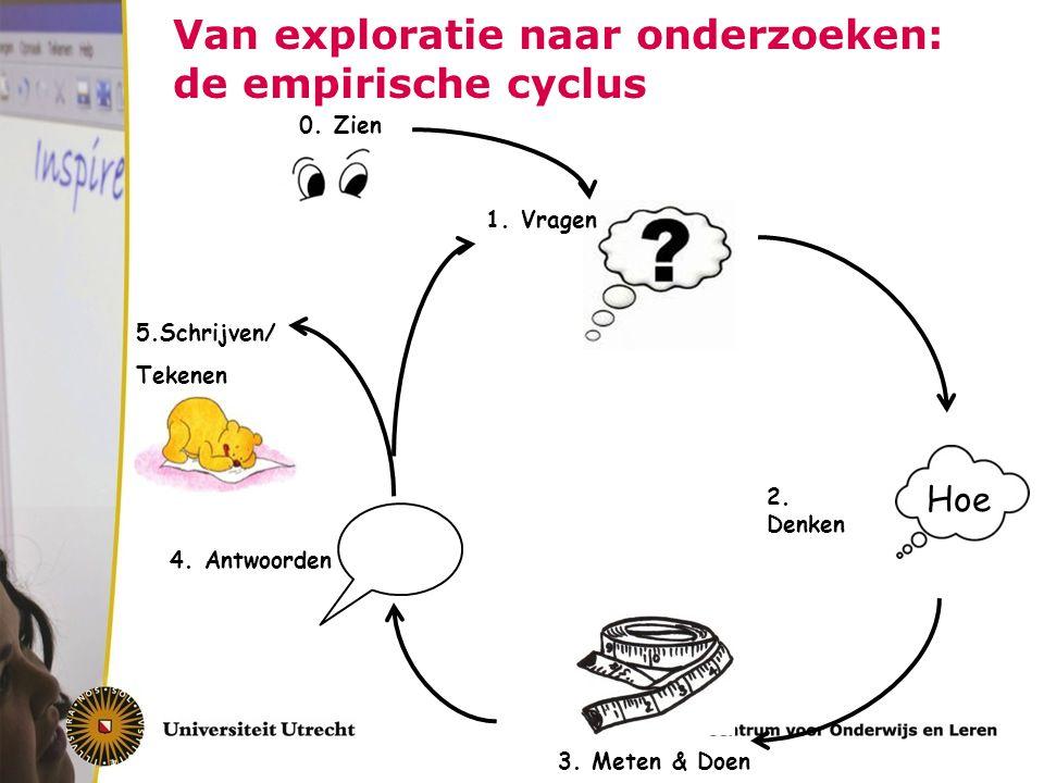 Van exploratie naar onderzoeken: de empirische cyclus 2.