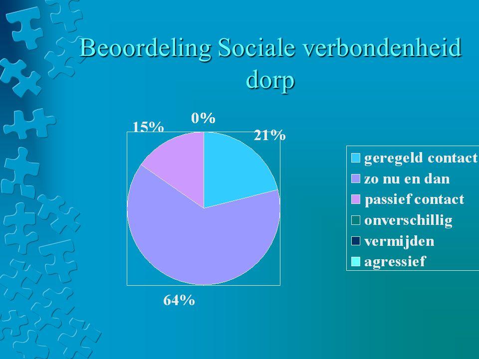 Beoordeling Sociale verbondenheid dorp