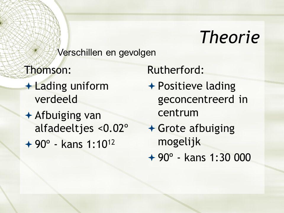 Theorie Thomson:  Lading uniform verdeeld  Afbuiging van alfadeeltjes <0.02º  90º - kans 1:10 12 Rutherford:  Positieve lading geconcentreerd in centrum  Grote afbuiging mogelijk  90º - kans 1:30 000 Verschillen en gevolgen
