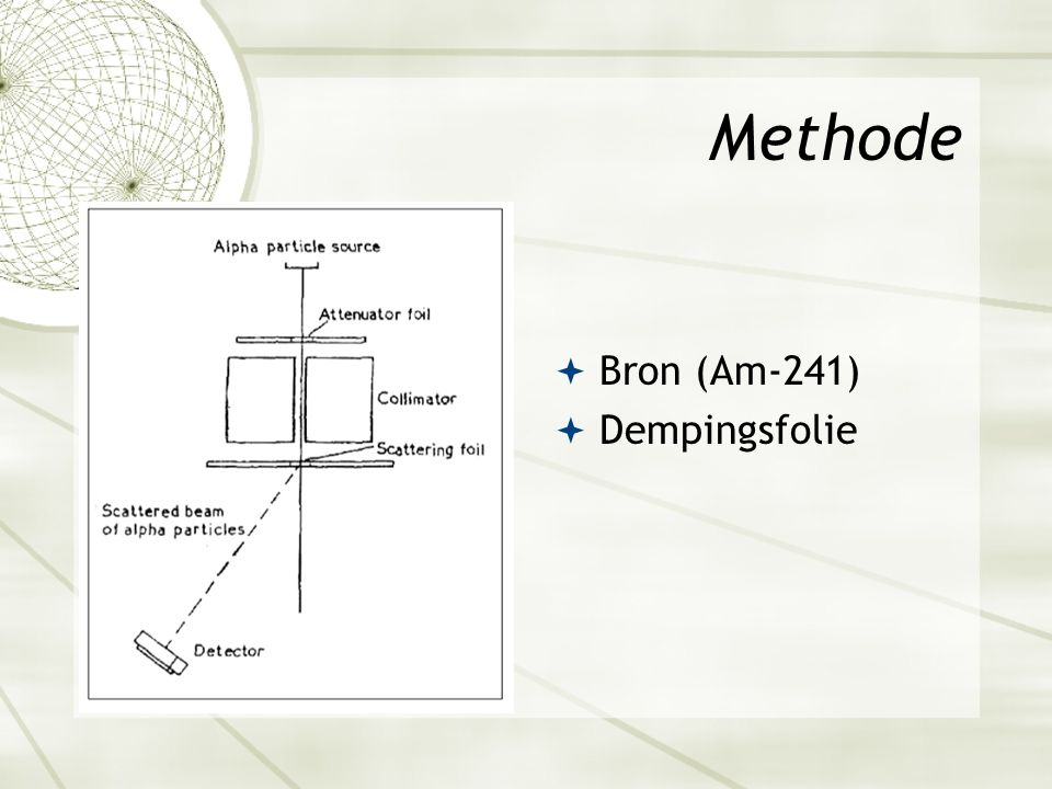 Methode  Bron (Am-241)  Dempingsfolie