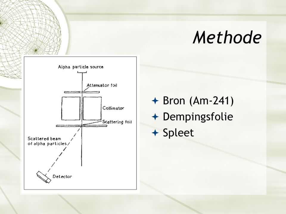 Methode  Bron (Am-241)  Dempingsfolie  Spleet