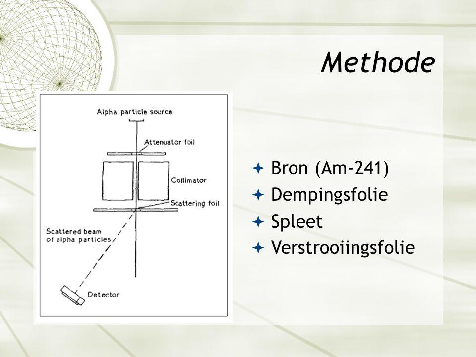 Methode  Bron (Am-241)  Dempingsfolie  Spleet  Verstrooiingsfolie