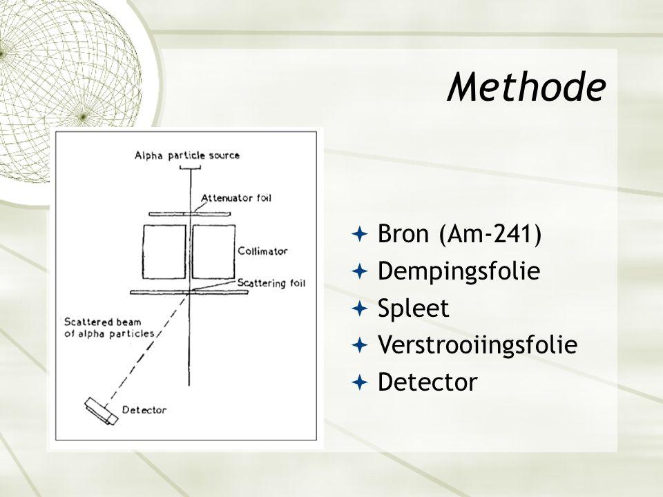 Methode  Bron (Am-241)  Dempingsfolie  Spleet  Verstrooiingsfolie  Detector